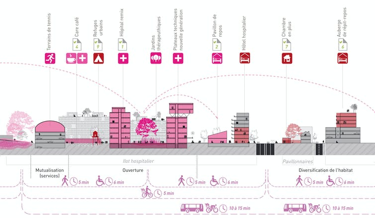 Coupe urbaine décrivant les potentiels d'interactions entre d'hôpital et son quartier.
