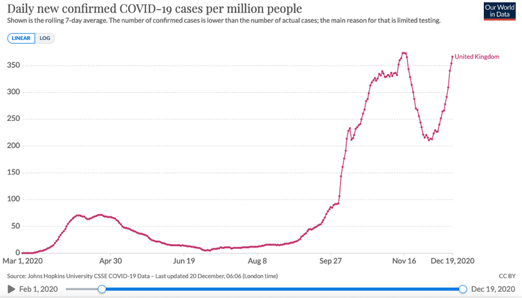 Graphique des nouveaux cas de COVID-19 au Royaume-Uni.
